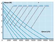 Teichpumpe AquaForte - DM-12000LV-12Volt